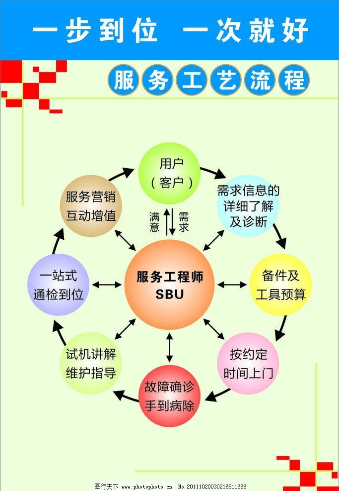 服务工艺流程图 服务流程图 流程展板 环形流程图 圆形 按钮 箭头