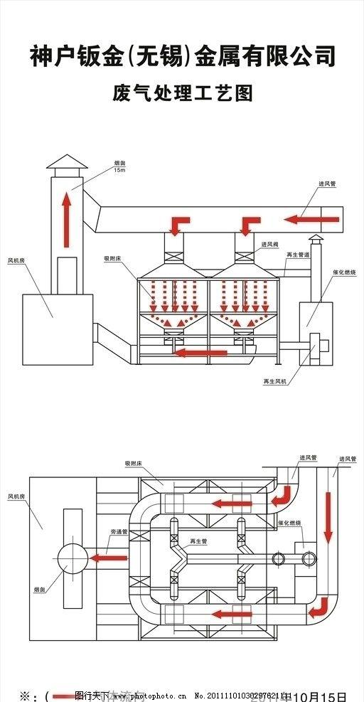 废气处理工艺图图片