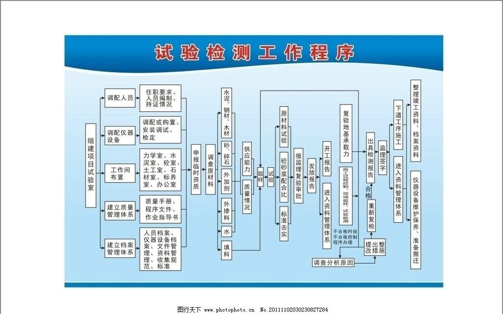 试验检测工作程序 试验 检测 工地程序 操作流程图 制度 展板模板