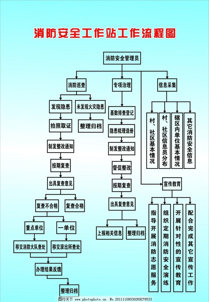 浅蓝色 消防安全流程图 方框 宣传工作 展板 展板模板 广告设计 矢量