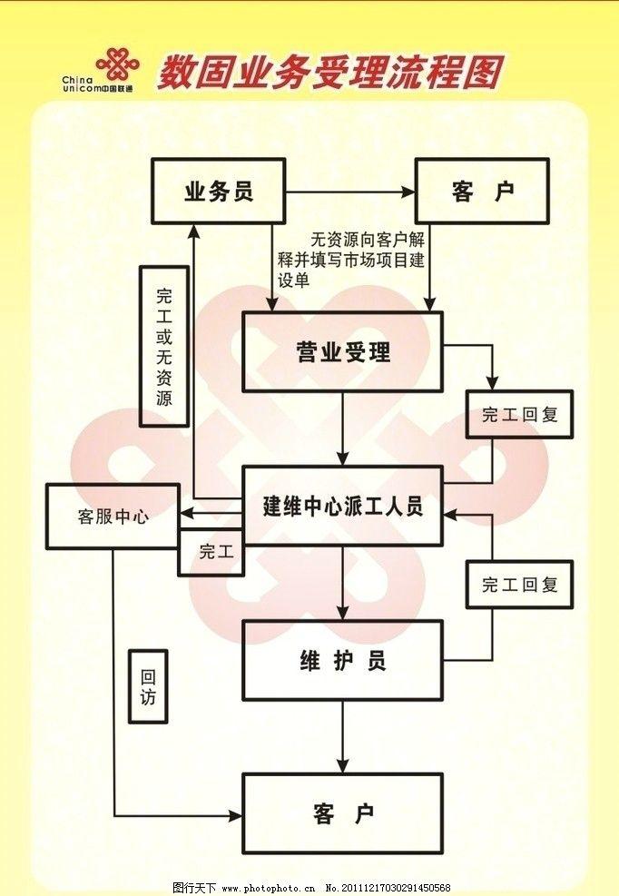 联通数固业务流程图图片